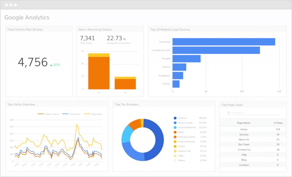 Google Analytics Grow Up