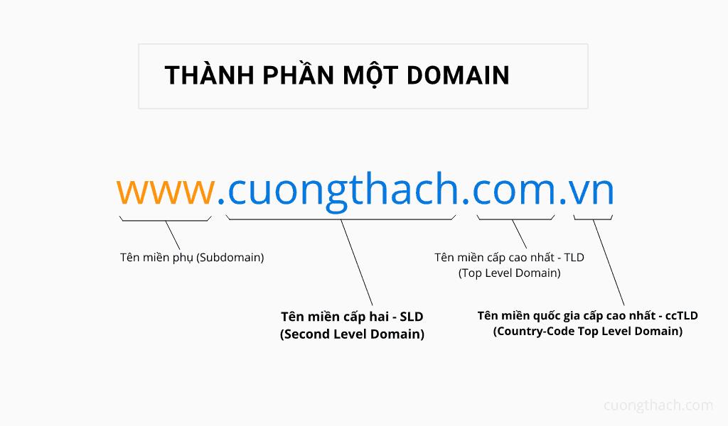 Thanh Phan Domain